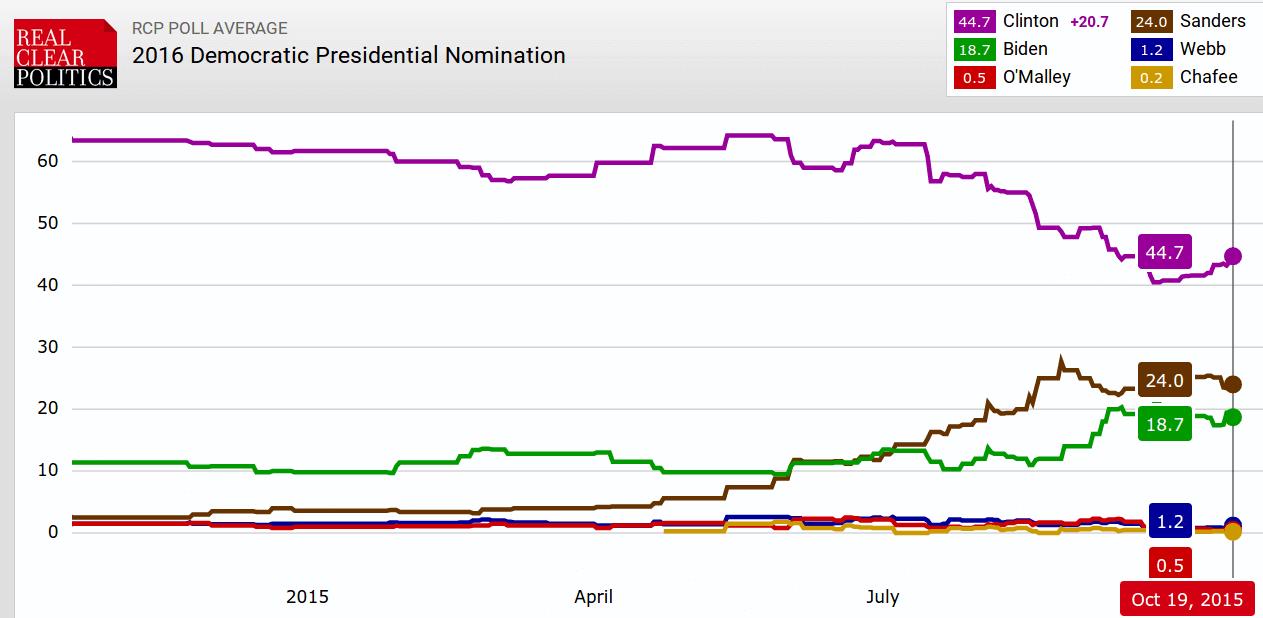 Clinton_Sanders_okt_2015